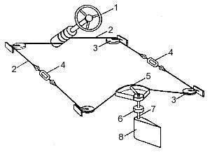 Двух-тросовая система ДУ